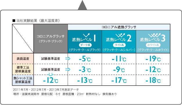 AAA屋根温度